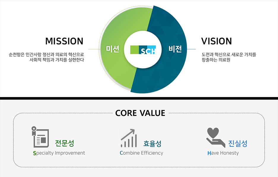 미션 MISSION 순천향은 인간사랑 정신과 의료의 혁신으로 사회적 책임과 가치를 실현한다. 비전 VISION 도전과 혁신으로 새로운 가치를 창출하는 의료원, CORE VALUE 전문성 Specialty Improvement, 효율성 Combine Efficiency, 진실성 Have Honesty